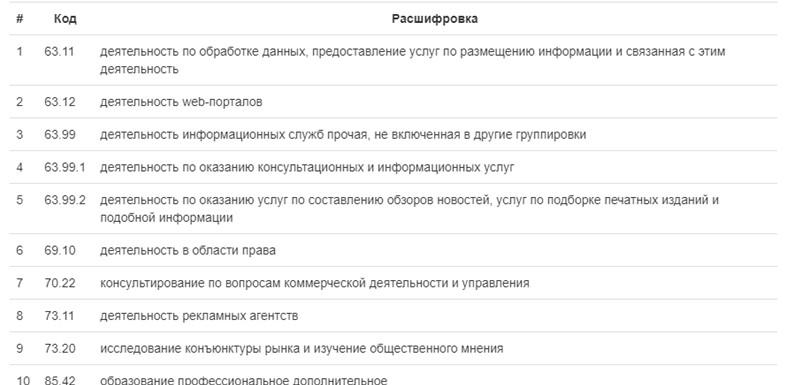 Виды ОКВЭ для ВШУФ, zachestnyibiznes.ru/company/ul/1197746291203_9701133171_OOO-VShUF