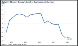 Пример падения в нефтегазовом секторе